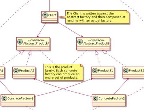 Design Patterns with PlantUML: Abstract Factory Pattern